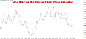 Line Chart Is the First an Best Among the Forex Indicators