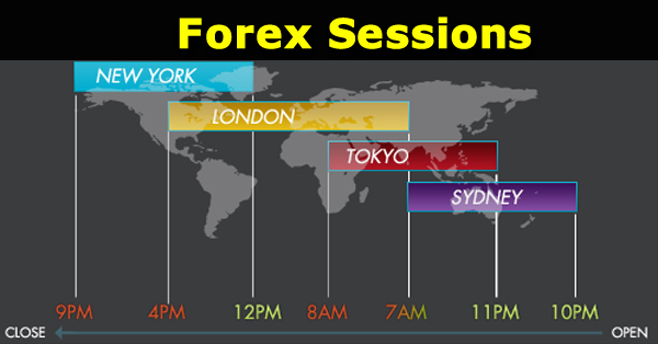 What Are the Forex Sessions?
