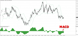 MACD Is an Important Forex Indicator