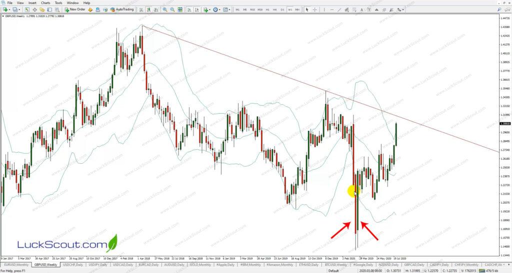 Bullish Engulfing Pattern on GBPUSD Weekly Chart