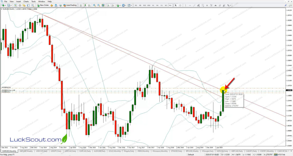 EUR/USD Weekly with Buy Stop Order