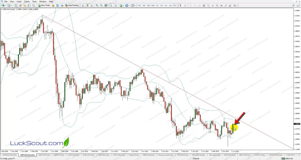 GBP/USD Monthly to Set the Buy Stop Order