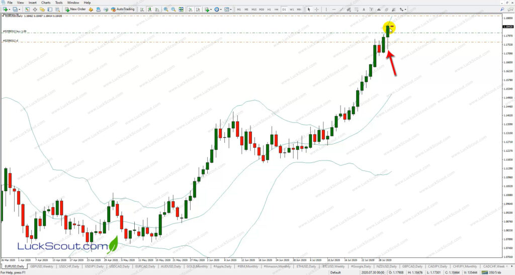 Long Trade Setup on EURUSD Daily Chart to Set Buy Stop Order