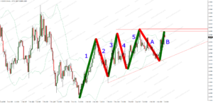 A Great Forex Investment Strategy