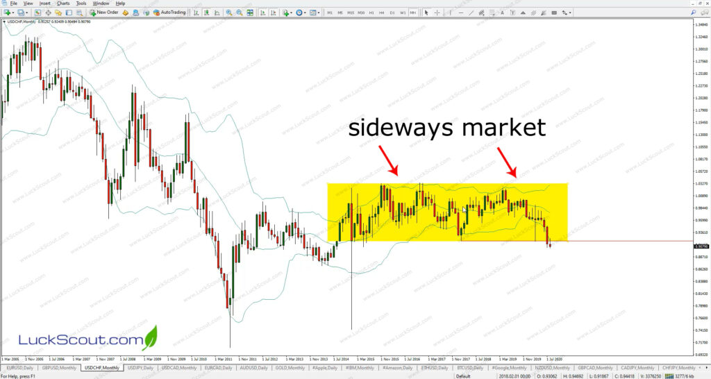 Fibonacci Trading Strategy After Sideways Market Breakout
