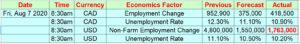 Non-Farm Employment Change News Release