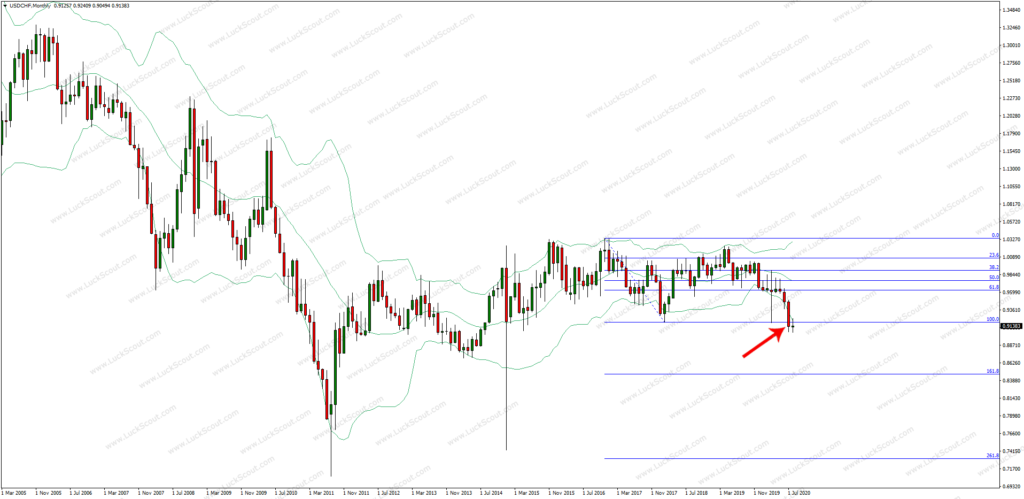 USDCHF Support Level Breakout