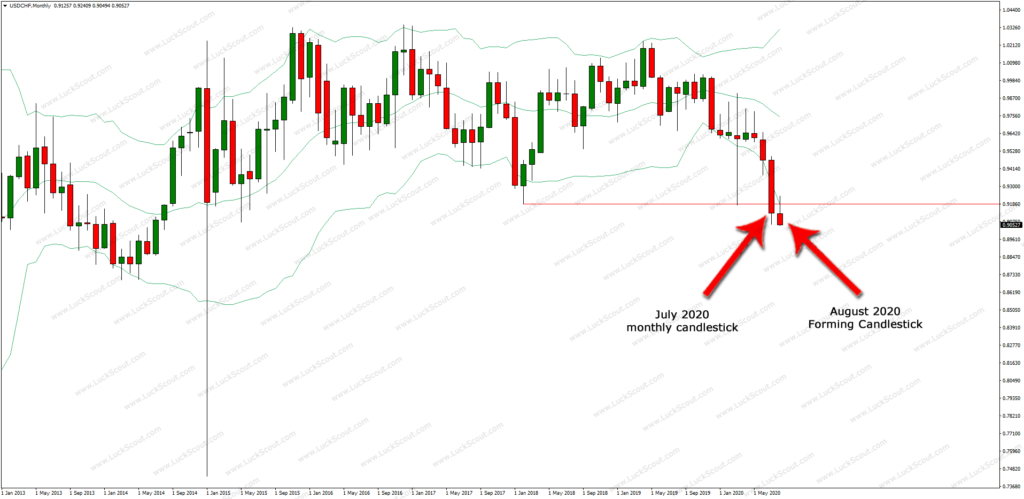 USDCHF Monthly