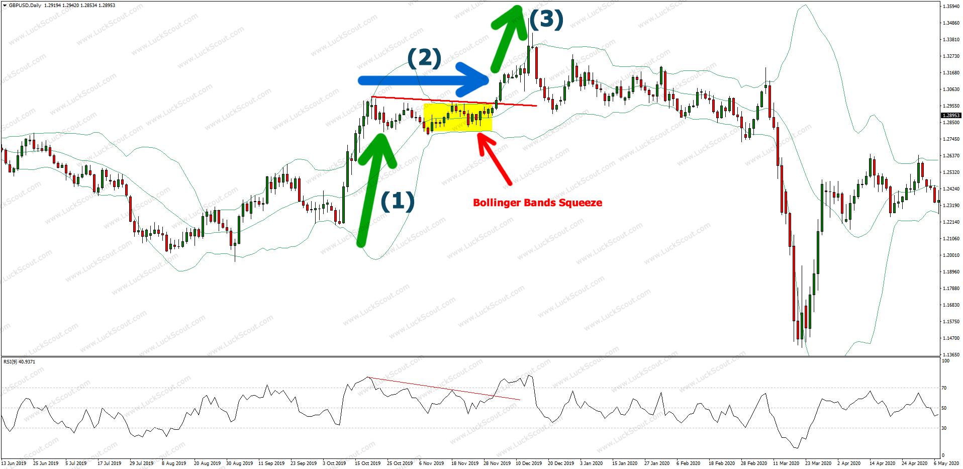 RSI 9 and Bollinger Bands Squeeze
