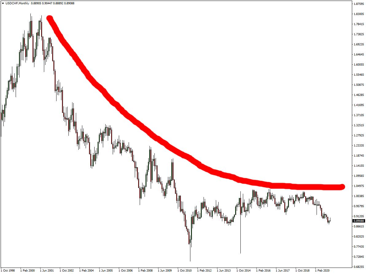 Trading USD CHF
