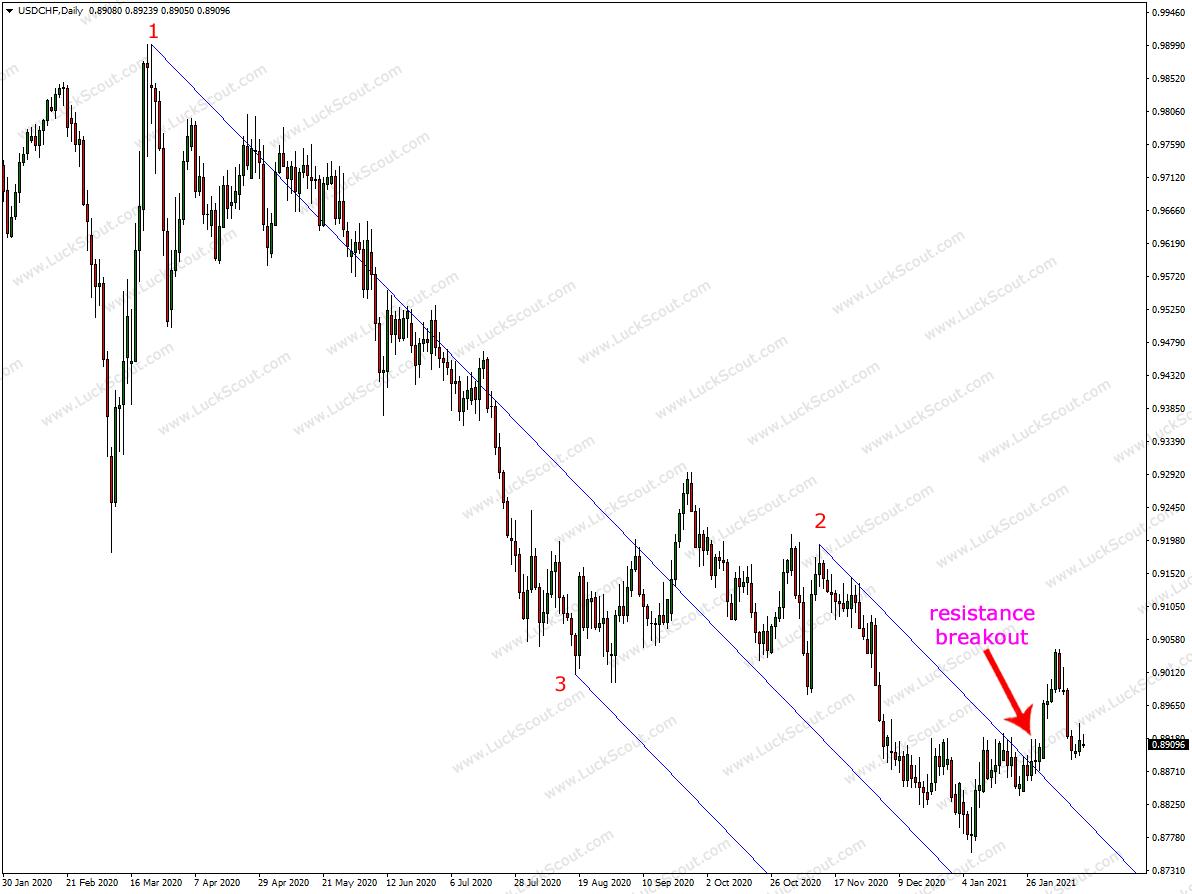 USD/CHF Long-Term Forecast