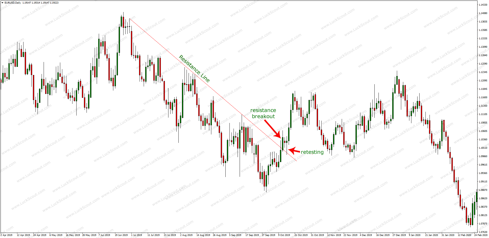 Breakout and Retesting