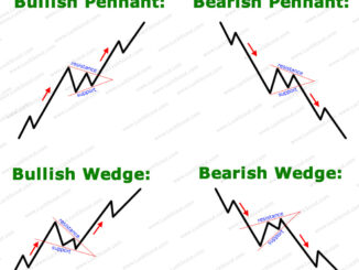Difference Between Wedge and Pennant Chart Patterns
