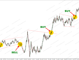 Forex Chart Analysis