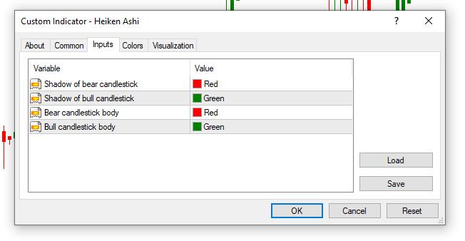 Heikin-Ashi Colors on MT4