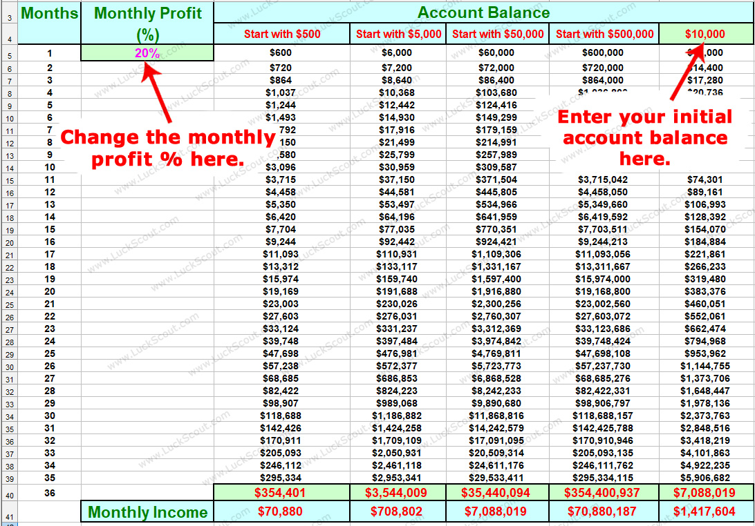 How Much Profit Forex Makes?
