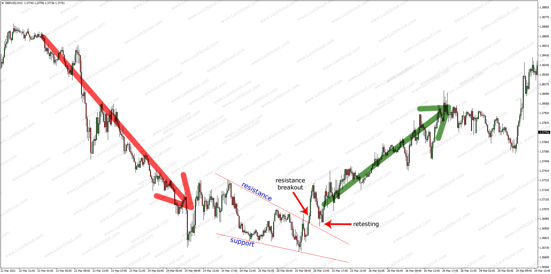Pennant and Wedge as Reversal Patterns