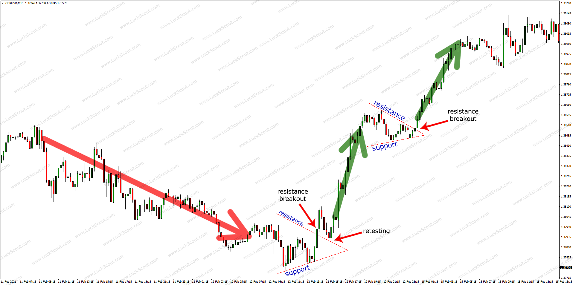 Pennant as Reversal and Continuation Pattern
