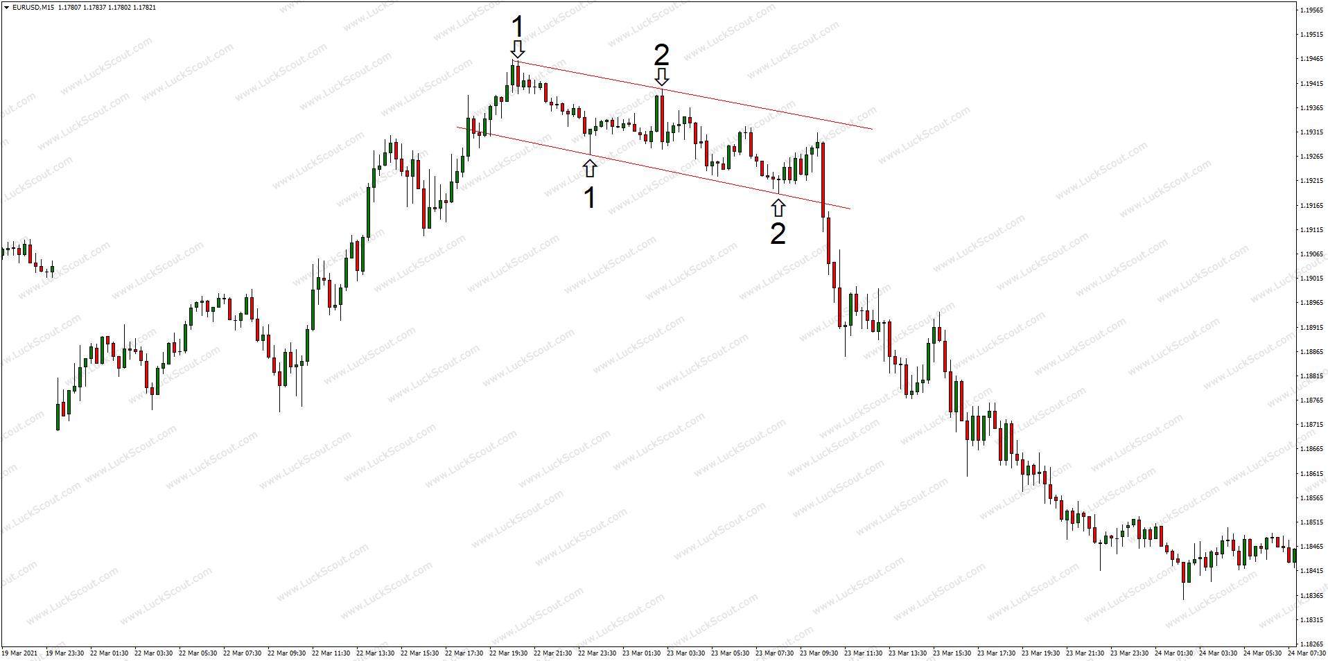 Descending Rectangle on EUR-USD 15min Chart