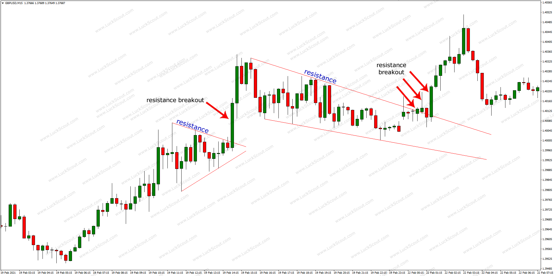 Resistance Breakout in Wedge and Pennant