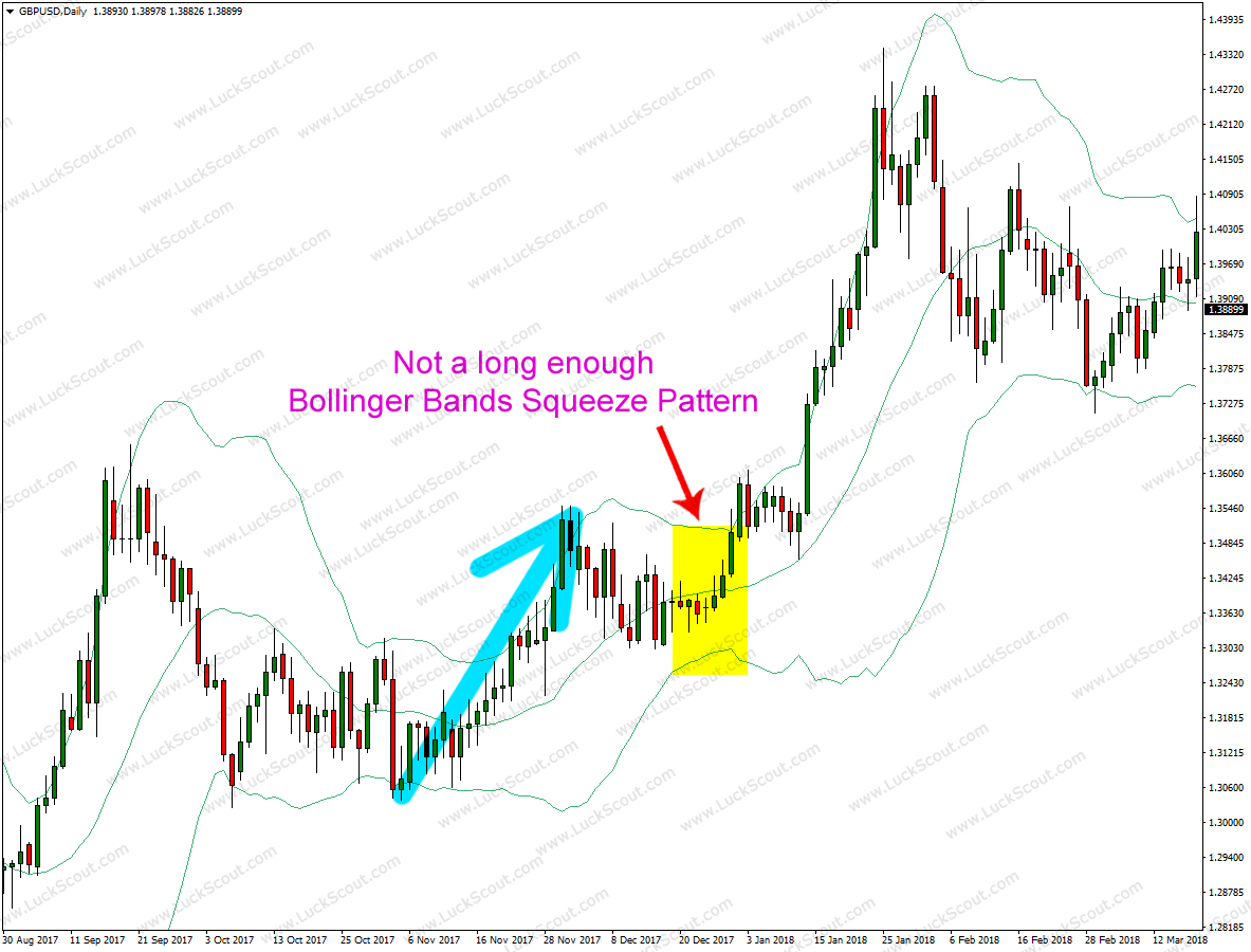 Short Bollinger Bands Squeeze Pattern