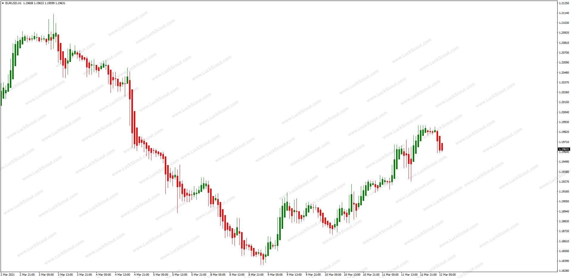 Trading Heikin-Ashi on MT4