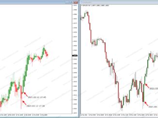 Trading Heikin-Ashi vs. Candlesticks