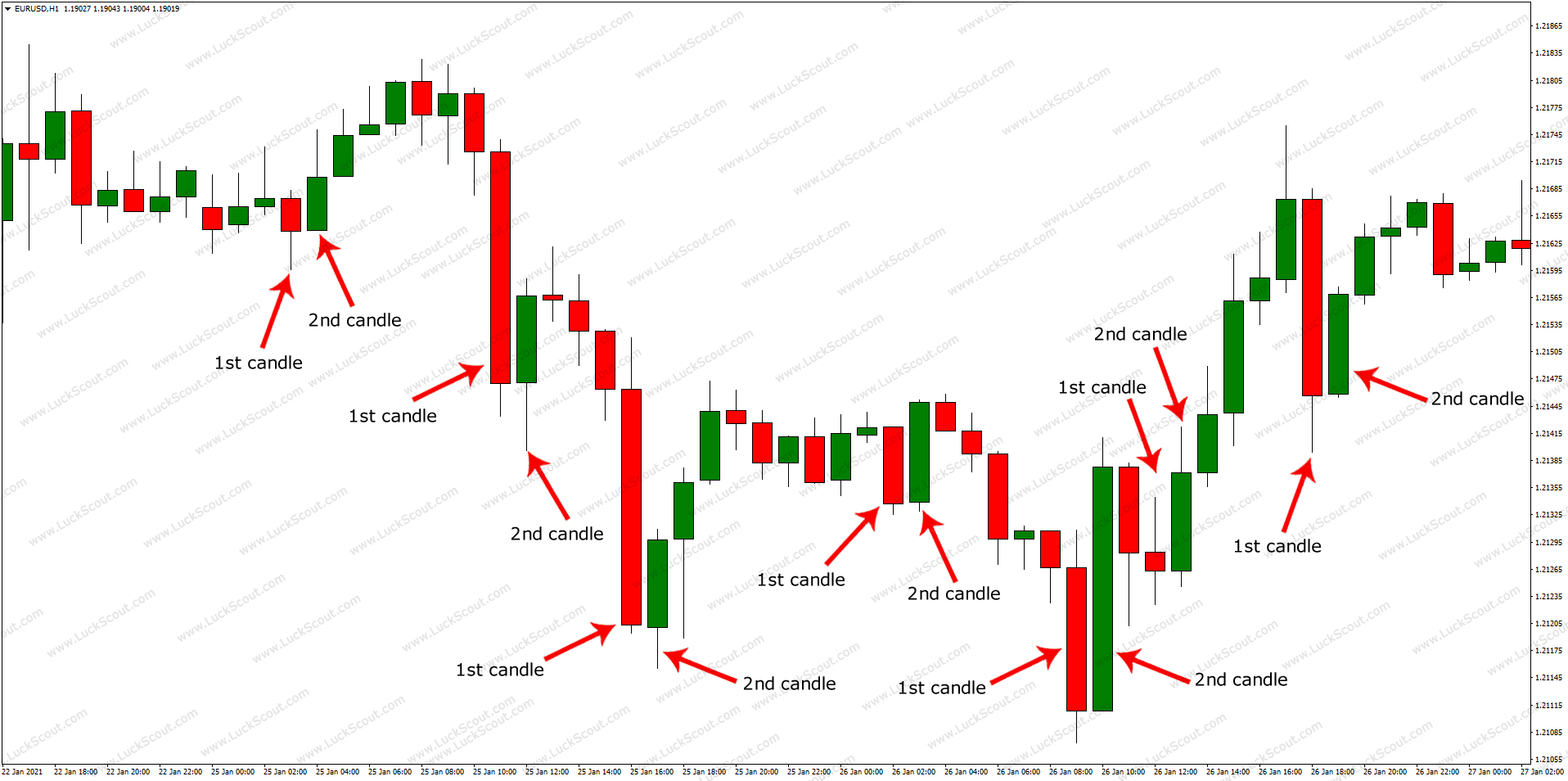 Bullish Engulfing Candlesticks Patterns