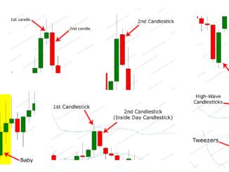 Candlesticks Patterns at a Glance