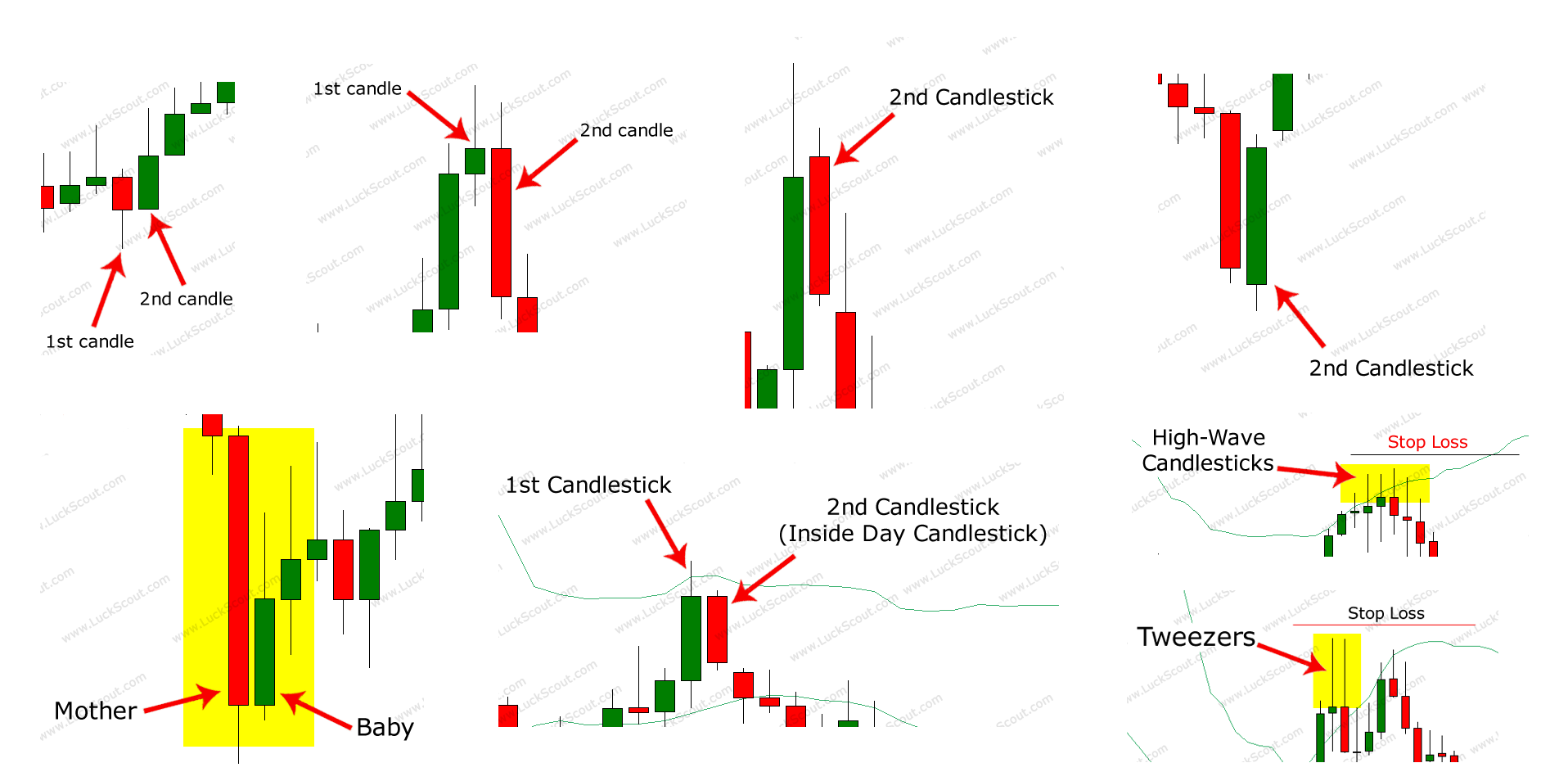 Candlesticks Patterns at a Glance