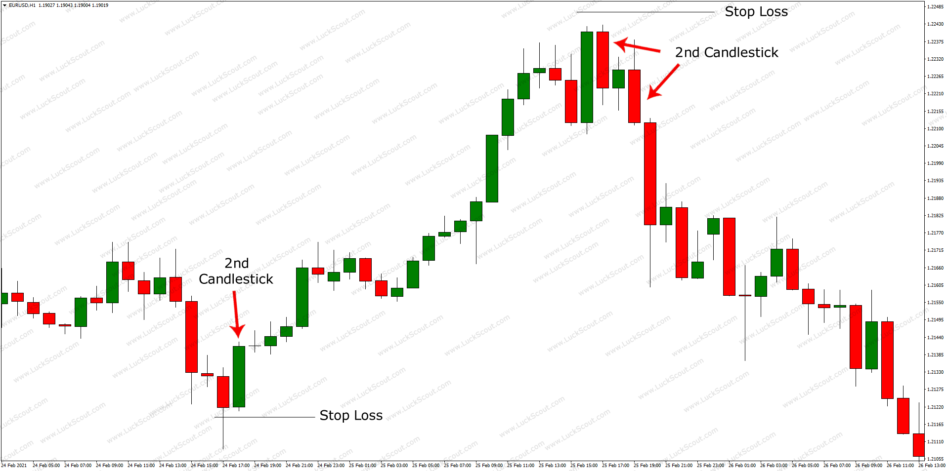 How to Trade the Engulfing Candlesticks Patterns