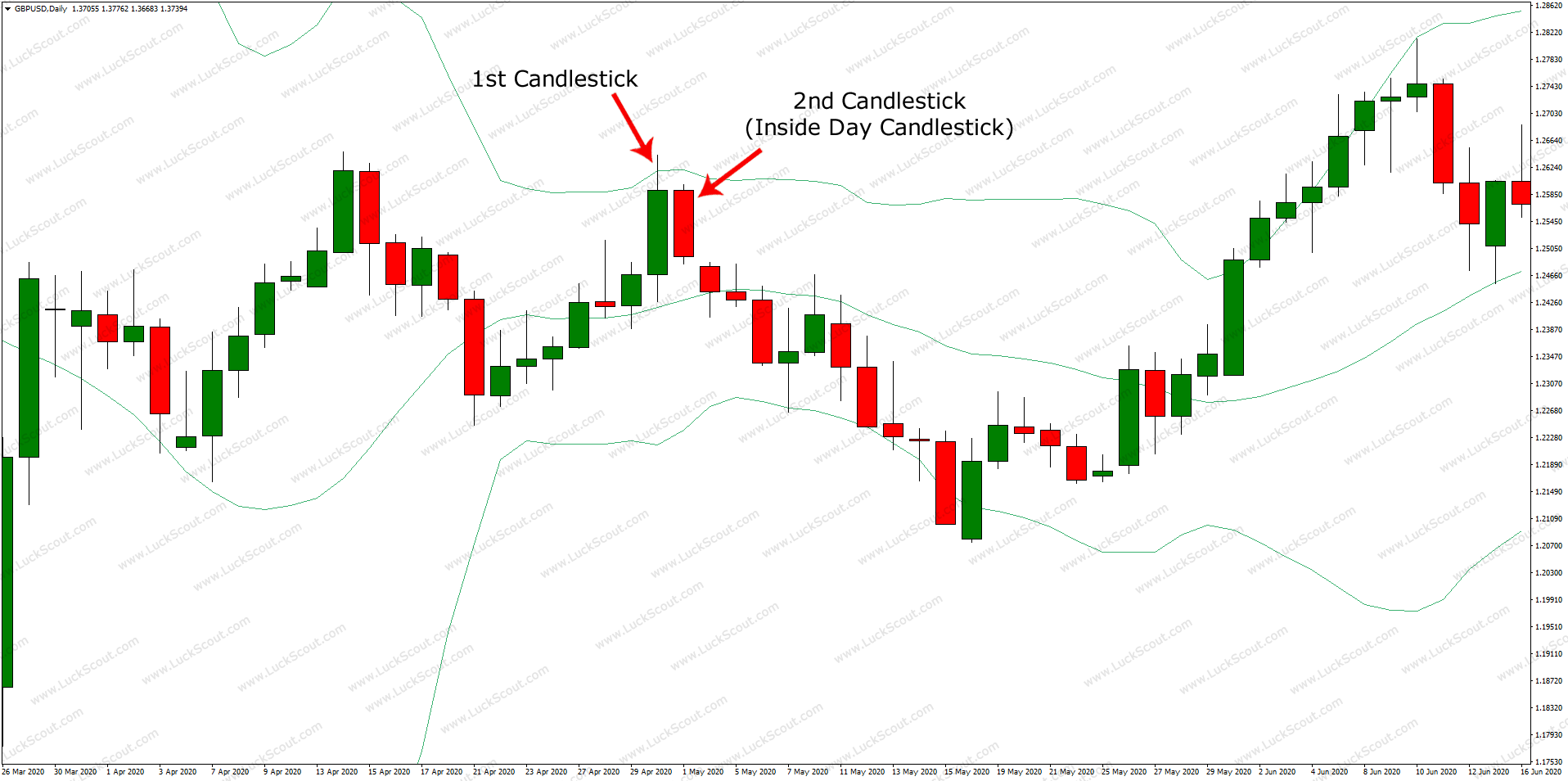 Inside Day Candlestick Pattern