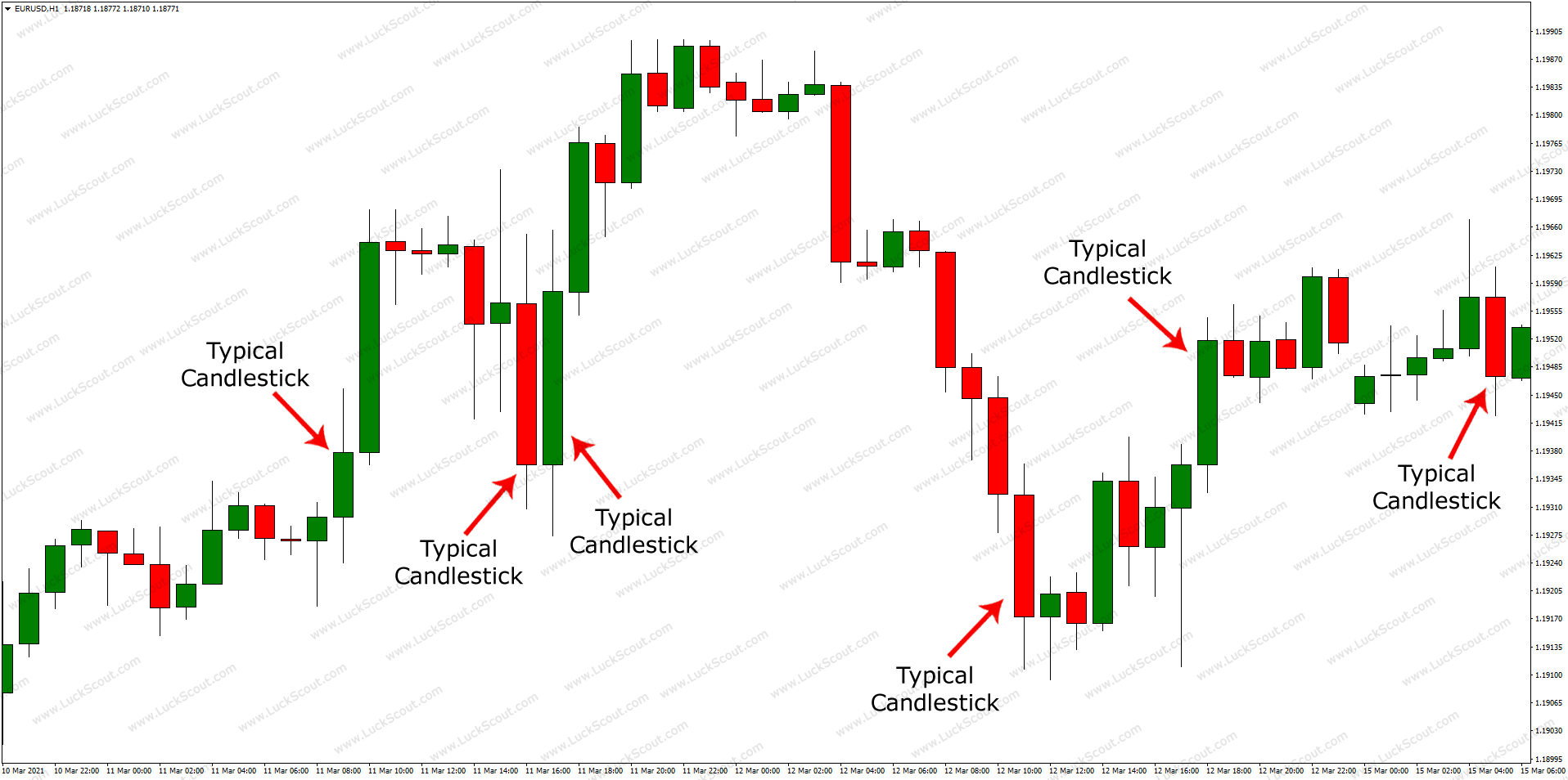 Typical Candlesticks