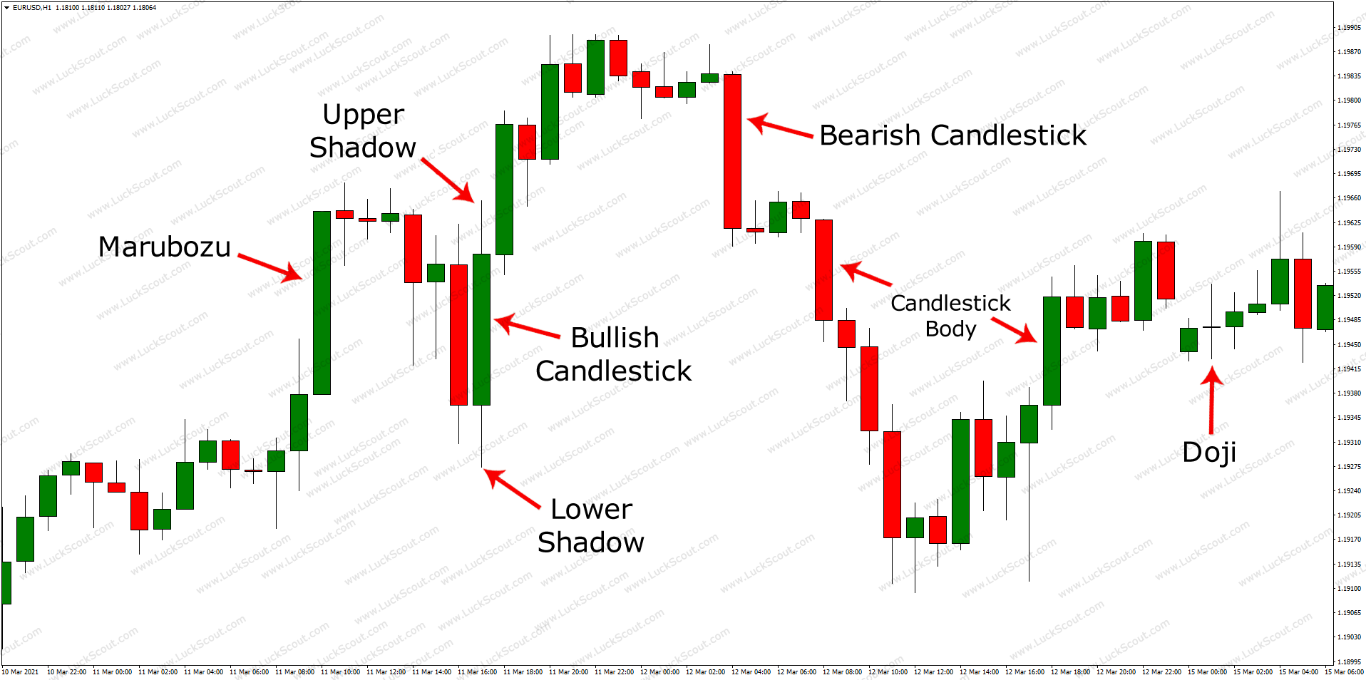 What Are Candlesticks?