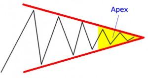 Apex Area in Symmetrical Triangle