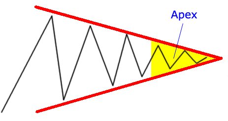 Apex Area in Symmetrical Triangle