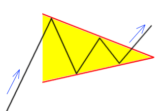 Bullish Symmetrical Triangle Chart Pattern