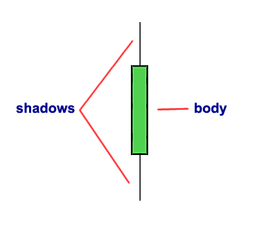 Candlestick body and shadows
