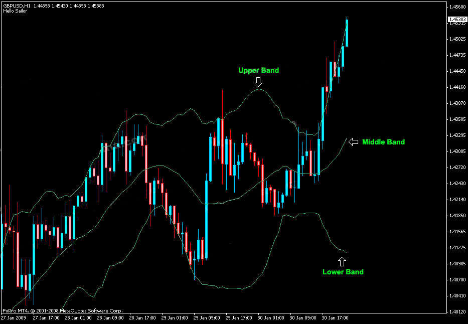 Two sets of bollinger bands