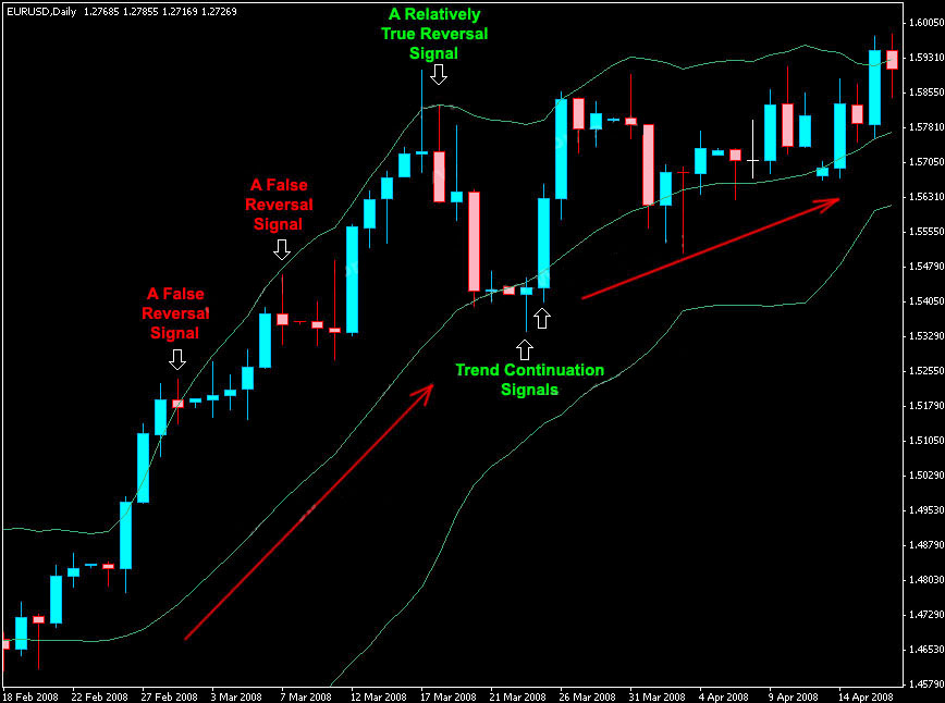 How to use bollinger bands in forex and stock trading