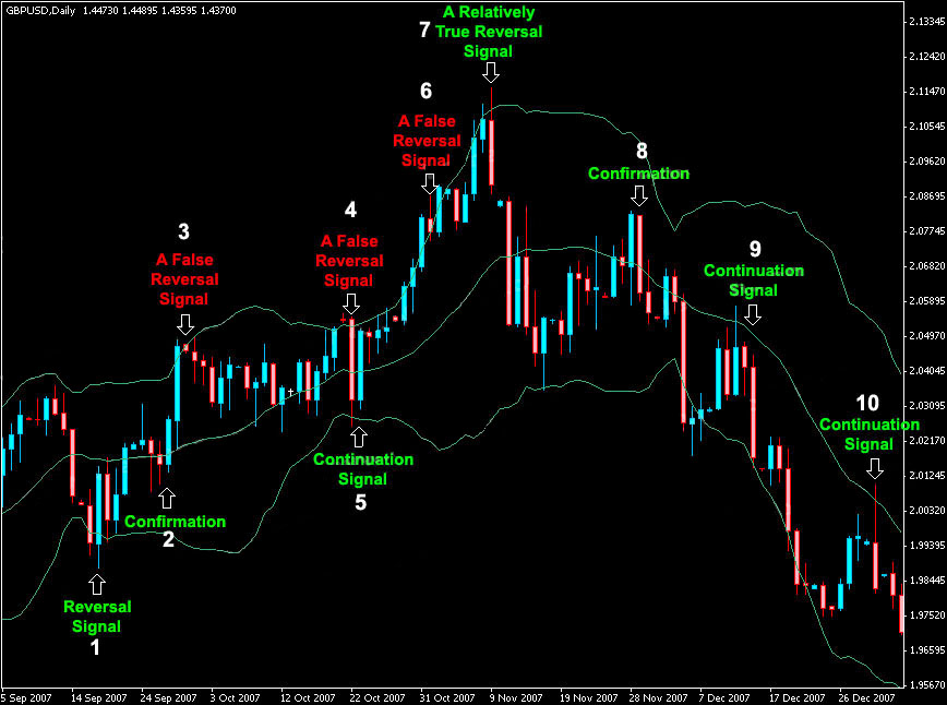 Trading systems using bollinger bands