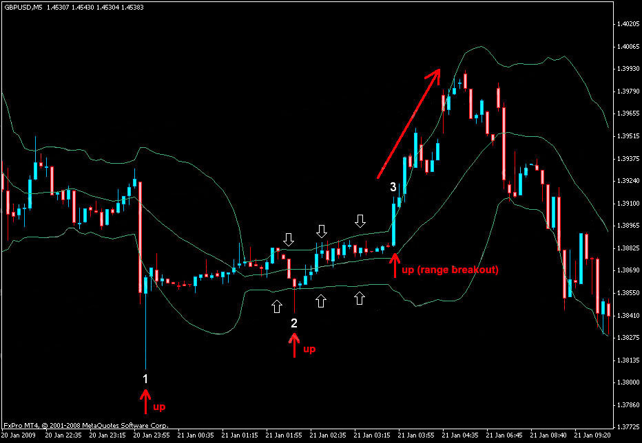 Bollinger bands color 4