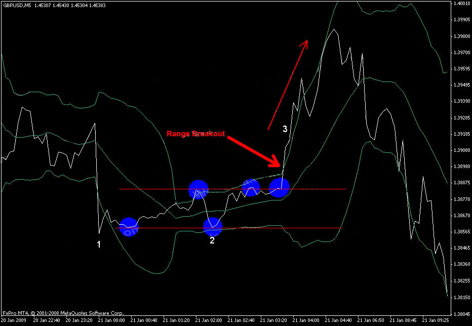 Line chart or close price with Bollinger Bands