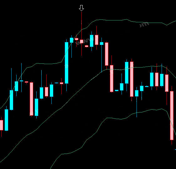 Outside bollinger bands