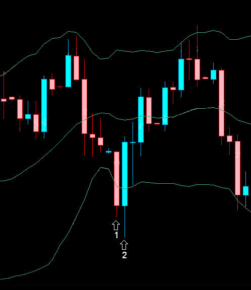 Strong Bullish Engulfing broken below Bollinger Lower Band