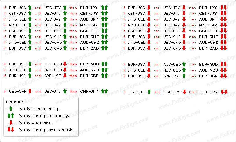 Forex pairs correlation table