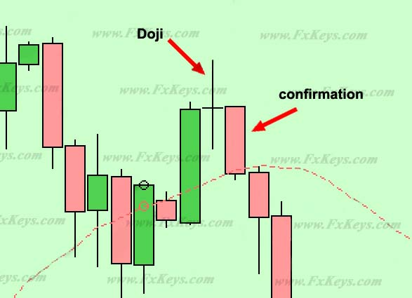 Doji and then the confirmation candlestick