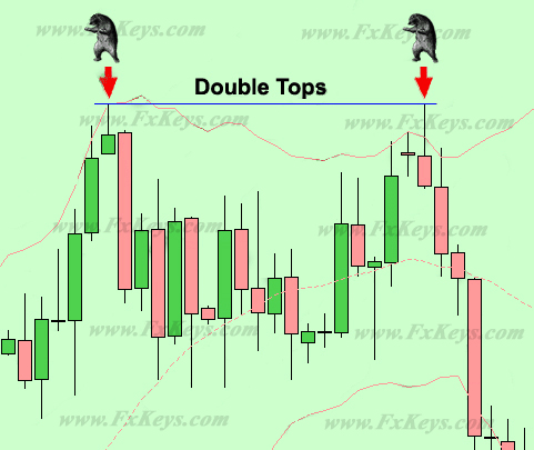 Tweezers in a Double Tops chart pattern
