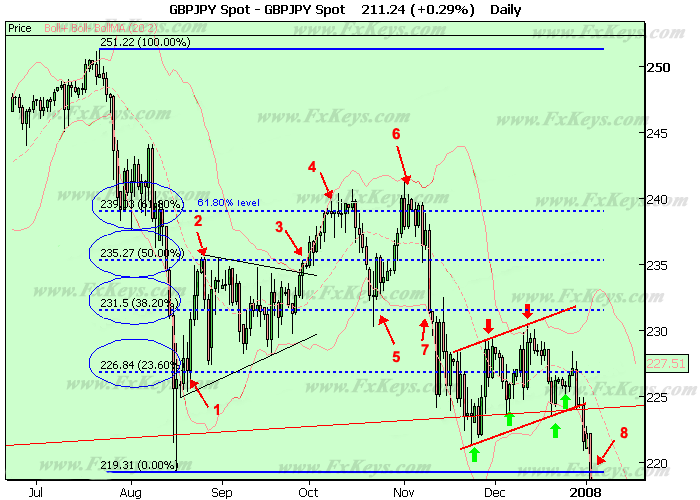 The price reaction to the Fibonacci levels on a GBP/JPY downtrend.