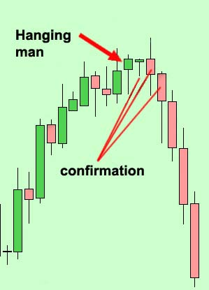 Hanging man at the top of a bull market